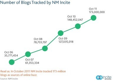 Buzz in the Blogosphere: Millions More Bloggers and Blog Readers | Nielsen Wire | Social Media for dummies | Scoop.it