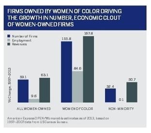 Minority Women Entrepreneurs: Go-Getters Without Resources | Entrepreneuriat au féminin | Scoop.it