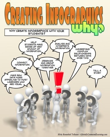 Creating Infographics with Students | Langwitches Blog | Learning with Infographs | Scoop.it