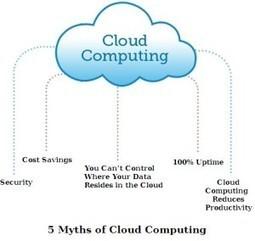 5 Myths of Cloud Computing | Web Development Services | Scoop.it