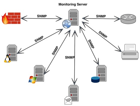 Get the Applications on the SNMP Network | SNMP Simulator | Scoop.it