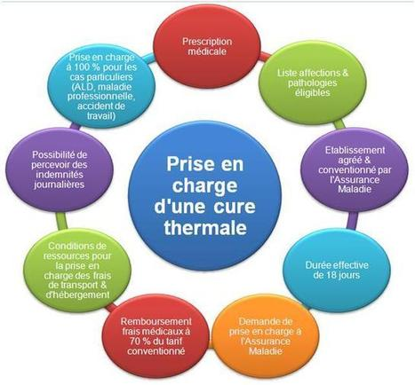 Le remboursement des cures thermales - Mutuelle Remboursement | Mutuelle pour retraité | Scoop.it