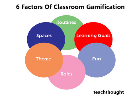 6 Factors Of Classroom Gamification | innovation in learning | Scoop.it