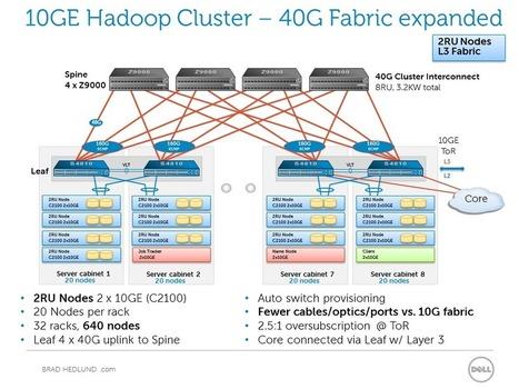 Considering 10GE Hadoop clusters and the network | EEDSP | Scoop.it
