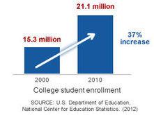 Schools.com - Online Schools & Accredited Universities | educational transformation | Scoop.it