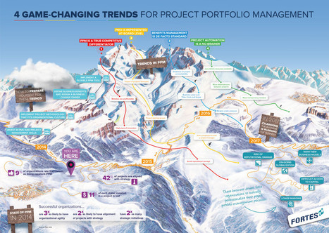 Infographic: 4 Game-Changing Trends for Project Portfolio Management | Homo Agilis (Collective Intelligence, Agility and Sustainability : The Future is already here) | Scoop.it