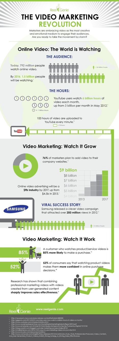 The Video Marketing Revolution is Here – The ReelGenie Blog | Video Streaming | Scoop.it