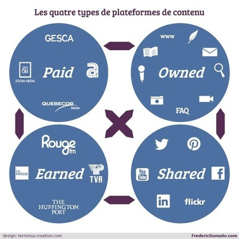 Choisir parmi les quatres plateformes de médias de contenu ... | Marketing & Technology | Scoop.it
