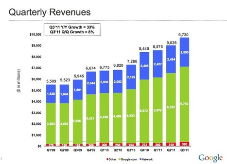 "Google earns 80% of its mobile revenue from iOS, just 20% from Android | L'impresa ""mobile"" 