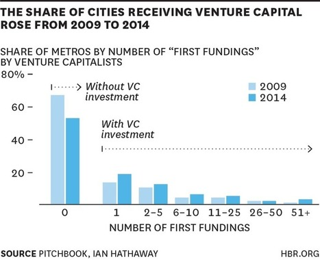 Start-Up Capital Is Spreading Across the U.S. | Entrepreneurship for You | Scoop.it
