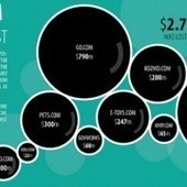 Tech Boom 2.0: Lessons Learned From the Dot-Com Crash - Wired | Found Infographics | Scoop.it