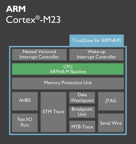 ARM Introduces Secure Cortex-M23 and Cortex-M33 ARMv8-M MCU Cores, and Bluetooth 5 Cordio Radio IP for IoT Applications | Embedded Systems News | Scoop.it