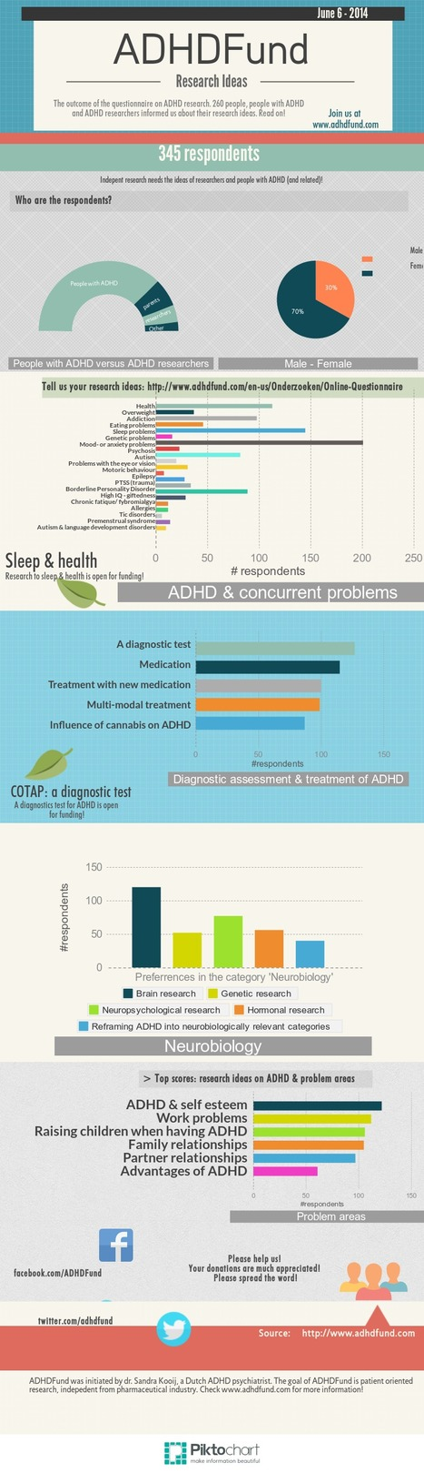 ADHDFund: Your research ideas #infographic - update june 6th, 2014 | Health Trends and Advancements | Scoop.it