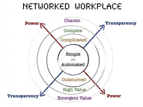 Le travail en réseau, innovation des entreprises gagnantes - Zevillage.net | La gestion de projets | Scoop.it