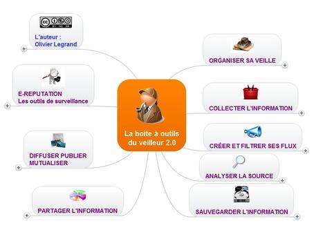 La boite à outils du veilleur 2.0 | Le Top des Applications Web et Logiciels Gratuits | Scoop.it