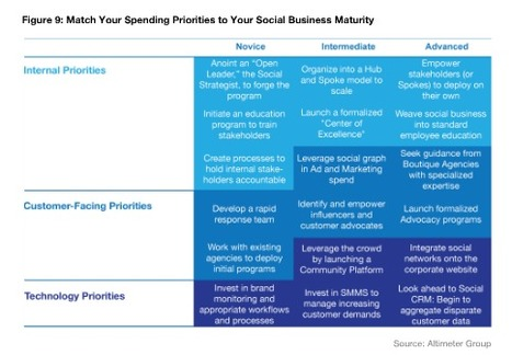 Social Media Spending Habits Rise, New Research Reveals   Social Media Examiner   Social sciences and social media   Scoop.it