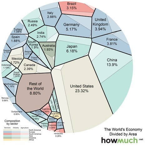 Visualizing the Global Economy | digital divide information | Scoop.it