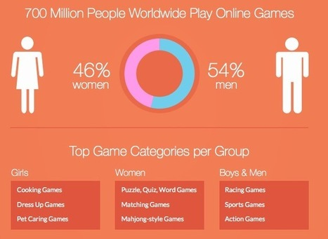 Study: 1.2 billion people are playing games worldwide; 700M of them are online - GeekWire | Best looking infographics | Scoop.it
