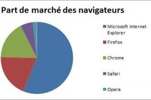Marché des navigateurs : Internet Explorer 10 dépasse Internet Explorer 9 | e-commerce & m-commerce | Scoop.it