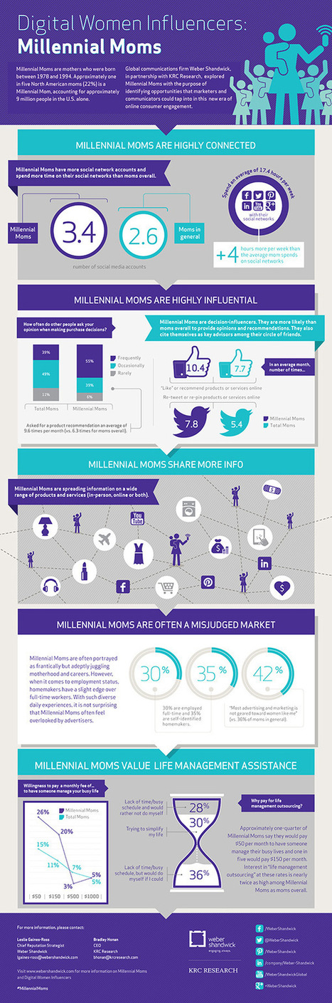 42 Percent of Millennial Moms Feel Overlooked by Marketers [Infographic] | Soup for thought | Scoop.it