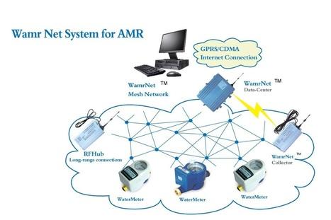 Digital Wireless water meter system | Water Metering | Scoop.it
