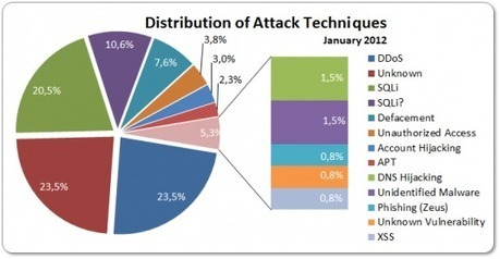 2012 Cyber Attacks Statistics | Graphics from my #factsandfiguresday | Scoop.it
