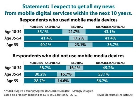 Q5: How do mobile and non-mobile media users perceive the news media and journalists? | RJI | Digital Era > Studies - Surveys -Report | Scoop.it