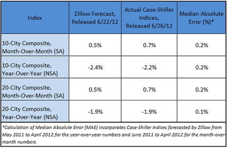 As Predicted, Case-Shiller April 10- and 20-City Composites Show Home Price Stabilization Remains on Track | Zillow Real Estate Research | Real Estate Plus+ Daily News | Scoop.it