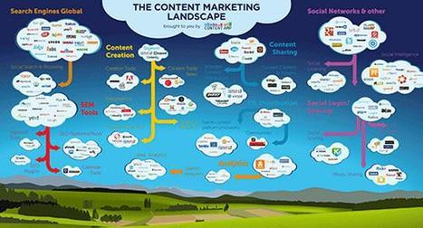 The Content Marketing Landscape Infographic | Content Amp | Public Relations & Social Media Insight | Scoop.it
