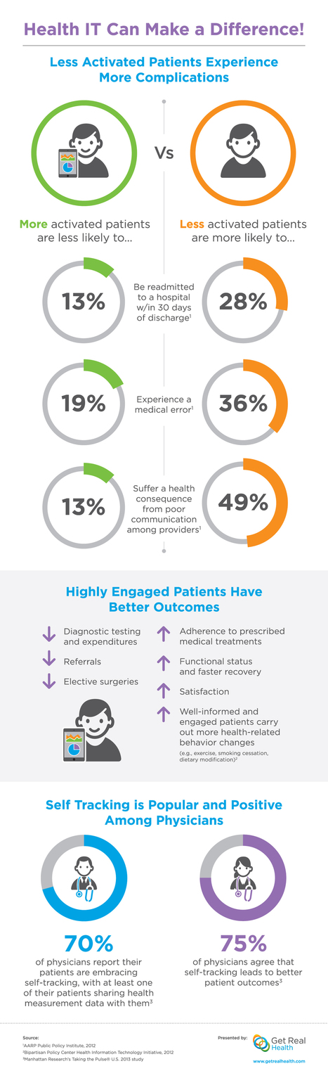 Infographic: Health IT Can Make a Difference | ... | Health IT | Scoop.it