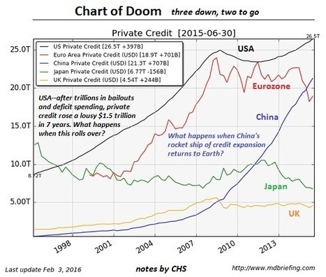 oftwominds-Charles Hugh Smith: The Chart of Doom: When Private Credit Stops Expanding... | Gold and What Moves it. | Scoop.it