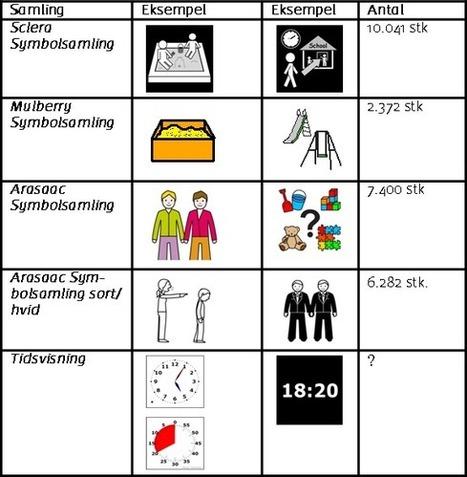 Picto Selector med symboler til billedstøttet kommunikation | skole it | Scoop.it