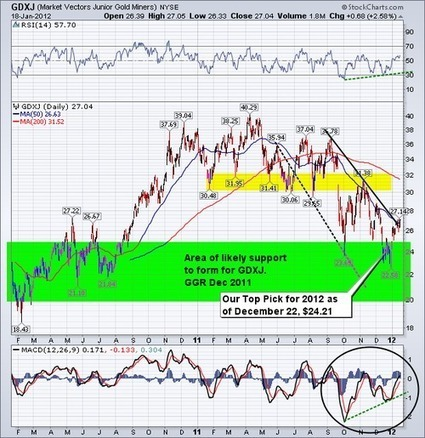 Small Canadian Mining Shares Index Flirts with Important Breakout - Got Gold Report | Commodities, Resource and Freedom | Scoop.it