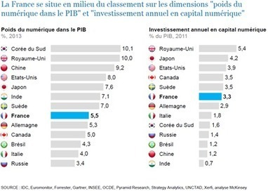 Le numérique : un facteur de croissance et d'innovation dans le tourisme - Etourisme.info | TIC | Scoop.it