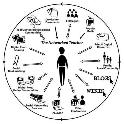 21st Century Skills for Teachers - 21st Century Skills for Teachers | School Libraries around the world | Scoop.it