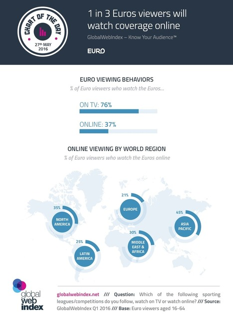 1 in 3 Euros viewers will watch coverage online | digital marketing | Scoop.it