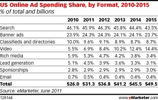 Quick Stat: Search Will Account for 45.9% of Online Ad Spending in 2011 – The eMarketer Blog | Digital Advertising Planning | Scoop.it