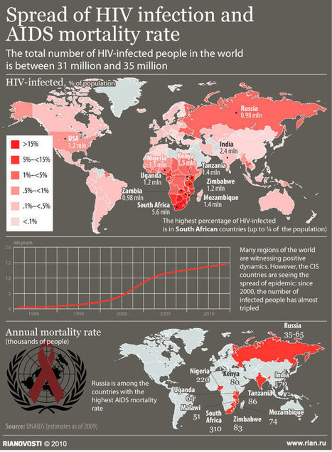 Spread of HIV infection around the world | BASIC VOWELS | Scoop.it