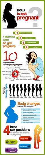 How to get #pregnant : | Infertility Treatments | Scoop.it