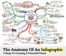 The Anatomy of an Infographic