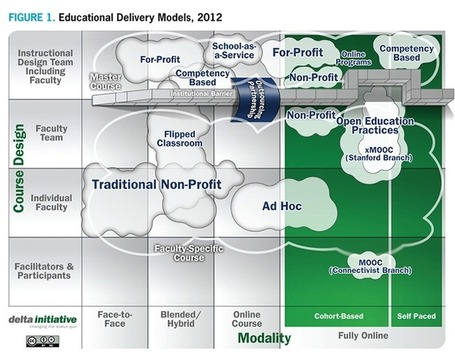 Online Educational Delivery Models: A Descriptive View (EDUCAUSE Review) | EDUCAUSE.edu | MOOC's (Massively Open Online Courses) | Scoop.it