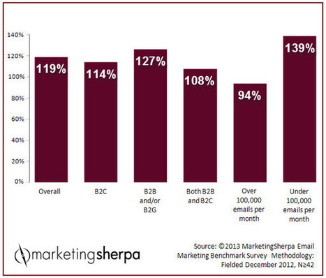 Marketing Research Chart: Email marketing ROI | MarketingSherpa | Histoire de la distribution | Scoop.it
