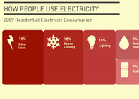 Infographic: Power To The People | green infographics | Scoop.it