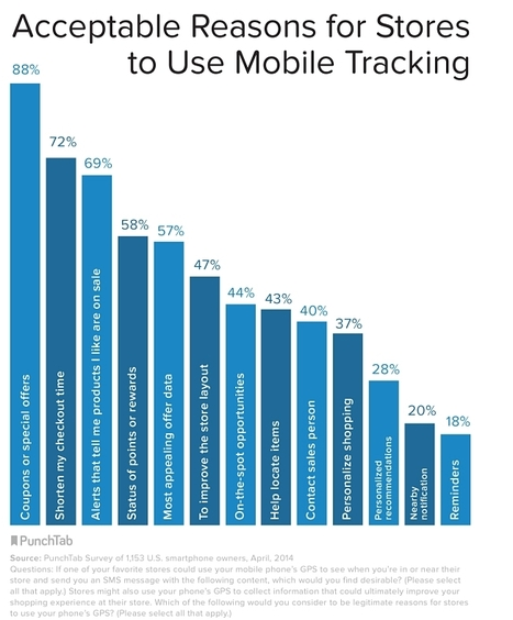 Half of Smartphone Owners Don't Want Their Locations Tracked | Airport Technology, Trends & News | Scoop.it