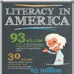 Literacy in America   Visual.ly   21st Century Literacy and Learning   Scoop.it
