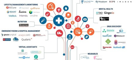 From Virtual Nurses To Drug Discovery: 90+ Artificial Intelligence Startups In Healthcare | be-pioneer | Scoop.it