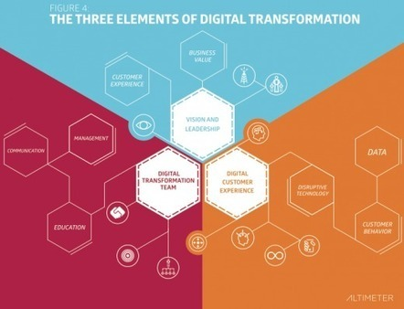 Three elements of digital transformation | metaphysics | Scoop.it