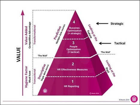 The HR Analytics Value Pyramid (Part 1) | HR & Workforce Analytics | Scoop.it