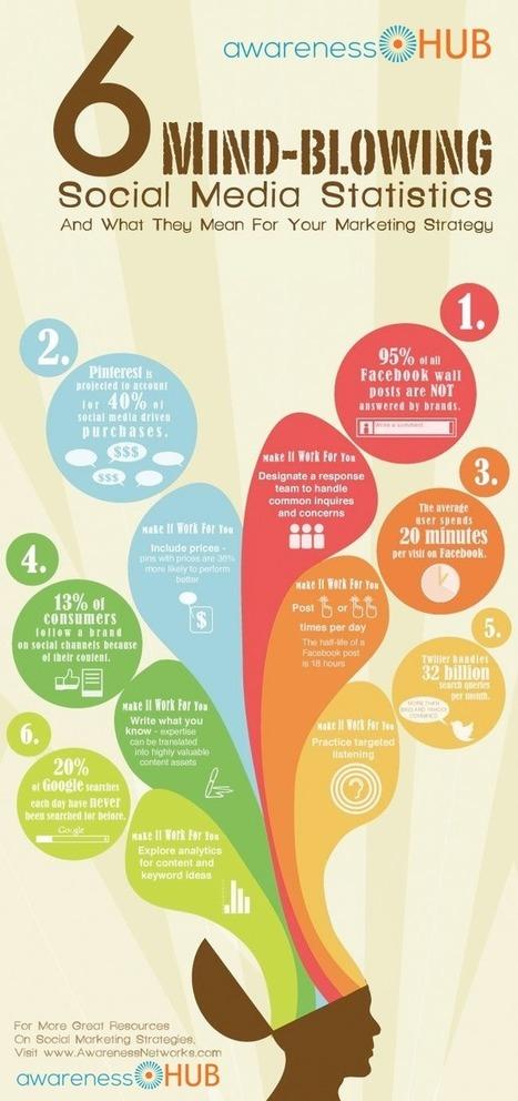 6 Unbelievable Social Media Facts That Are Actu... | Digital & Social Media | Scoop.it