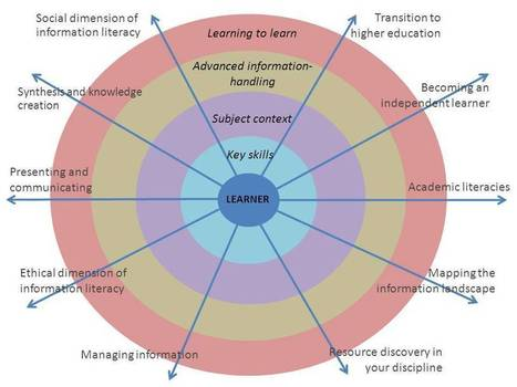 Information Literacy Theory - Information Literacy - LibGuides at City University London | Educommunication | Scoop.it